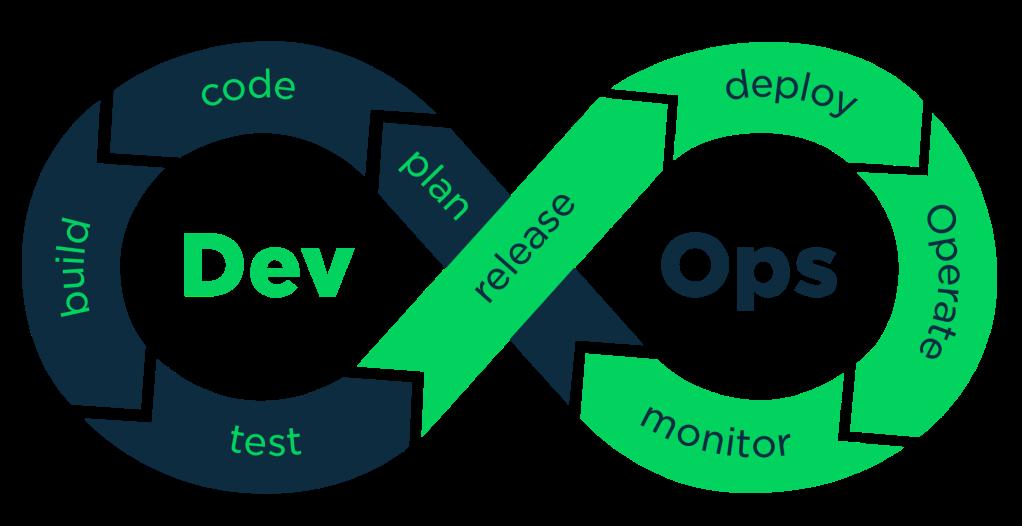 Mua khoá học DevOps ở đâu, 10 lợi ích hàng đầu của DevOps cho doanh nghiệp